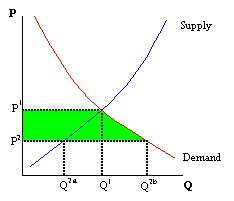 Figure 4: Increase in Consumer Surplus