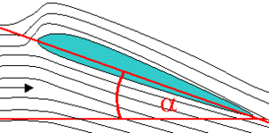 In this diagram, the black arrow represents the direction of the wind. The wing is shown end on. The angle α is the angle of attack.