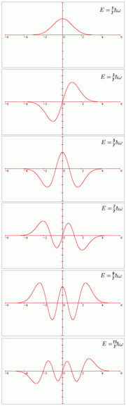 Wavefunctions ψn(x) for the first six bound eigenstates, n = 0 to 5. The horizontal axis shows the position x. The graphs are not normalised.