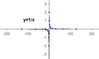 In the graph of 1/x, the x and y axes are the asymptotes.