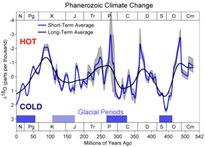 500 Million Years of Climate Change