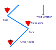 Using a series of close hauled legs to beat a course upwind
