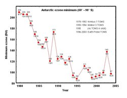 Lowest value of ozone measured by  each year in the ozone hole