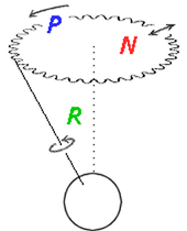 Rotation (green), Precession (blue) and Nutation (red) of the Earth