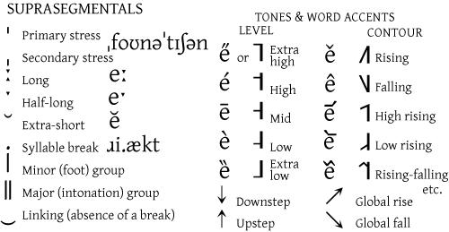 International Phonetic Alphabet Academic Kids