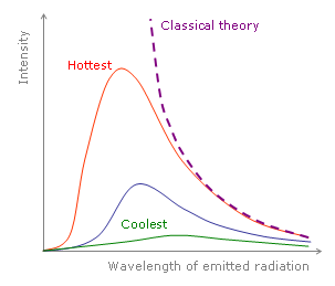 as the temperature decreases, the peak of the black body radiation curve  moves to lower