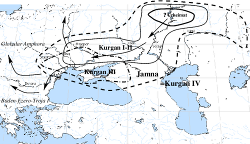Overview of the Kurgan hypothesis