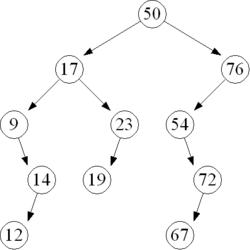 AVL tree - Academic Kids