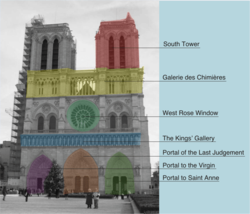 Diagram illustrating areas of the West Front of Notre Dame