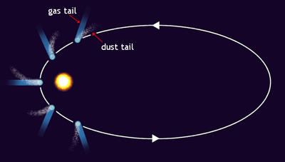 Comets have highly elliptical orbits. Note the two distinct tails.
