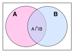 The intersection of  A and B