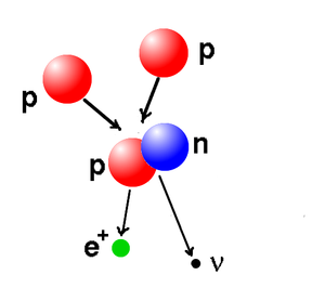 The proton-proton reaction--the first step in the proton-proton chain. Two protons fuse to form a deuterium nucleus. The reaction results in the emission of a positron and a neutrino.